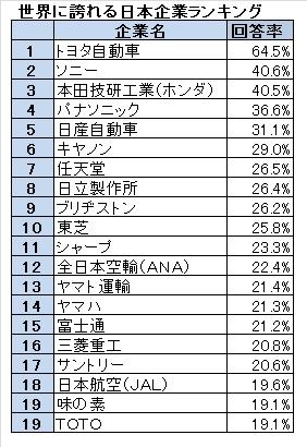 やっぱり日本人の誇りはトヨタとソニーだった!<br />世界に誇れる日本企業ランキング