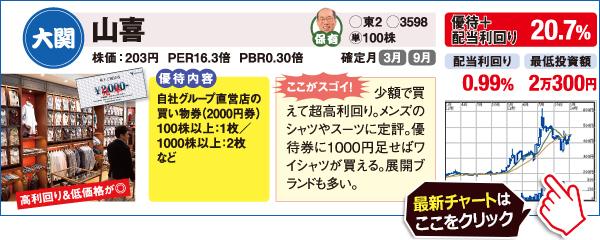 人気が高い「配当&株主優待利回りで見た番付24」!山喜(3598)の最新の株価チャートはこちら!