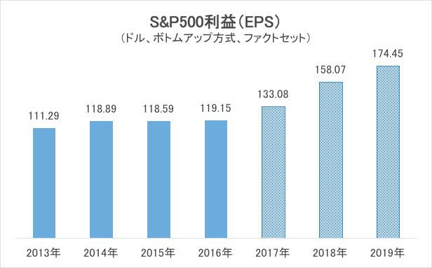 S&P500利益(EPS)グラフ