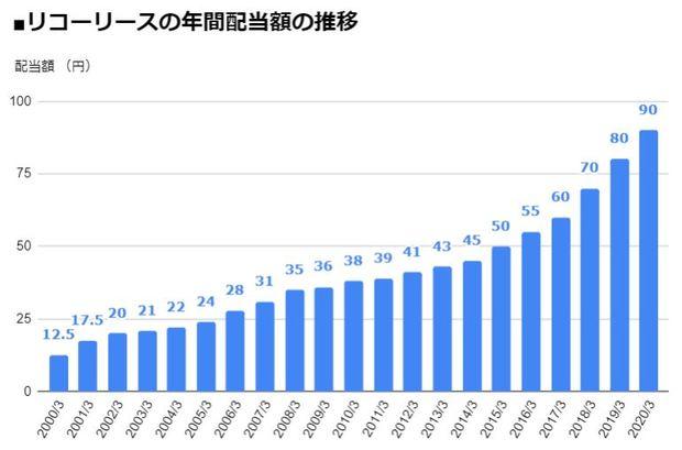 リコーリース(8566)の年間配当額の推移