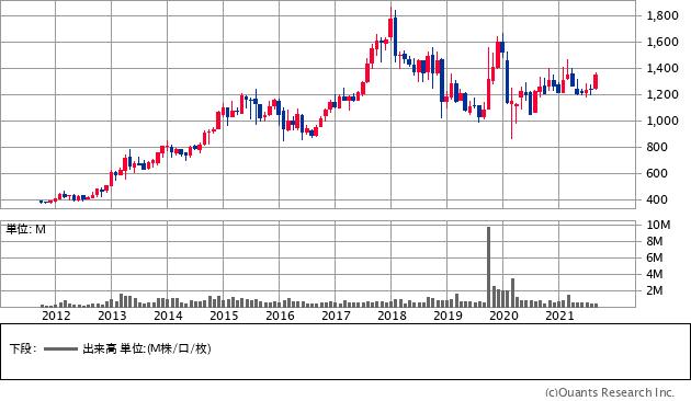 イチネンホールディングス(9619)の株価チャート