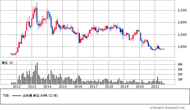 ダイコク電機(6430)の株価チャート