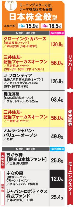 アワードを受賞した日本株全般型の投信