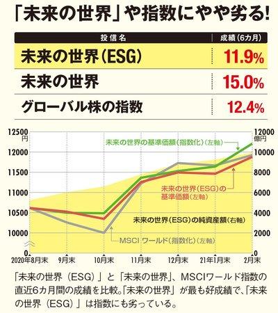 「未来の世界(ESG)」と「未来の世界」、「グローバル株の指数」の値動きの比較