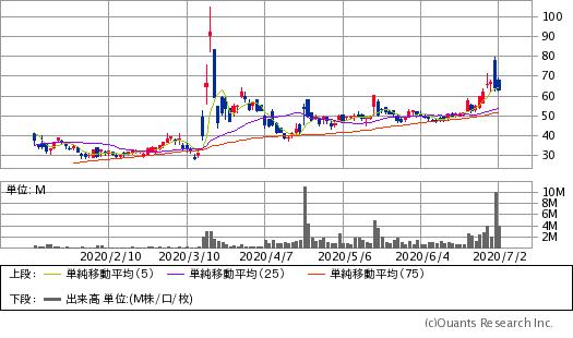 バイオンテック(BNTX)チャート/日足・6カ月