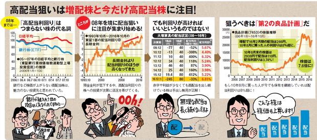 高配当狙いなら増配株と今だけ高配当株に注目