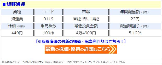 飯野海運(9119)の株価
