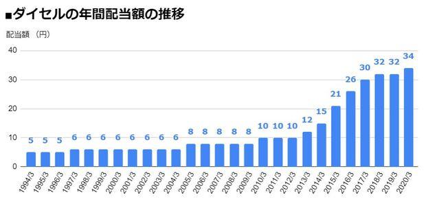 ダイセル(4202)の年間配当額の推移