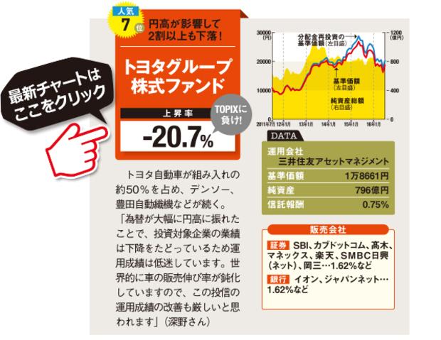 トヨタグループ株式ファンドの最新情報はこちら!