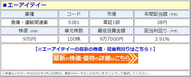 エーアイテイー(9381)の株価