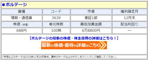 ボルテージ(3639)の最新の株価