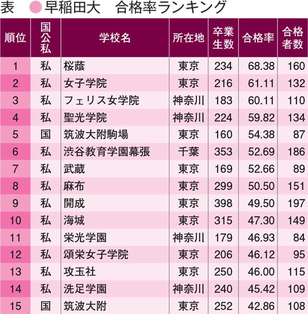 早稲田大学合格率ランキング