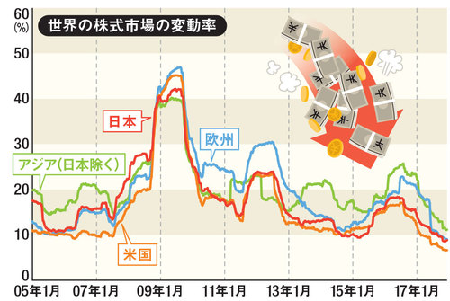 世界の株式市場の変動率