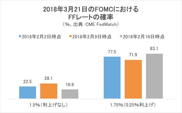 2018年3月21日のFOMCにおけるFFレートの確率
