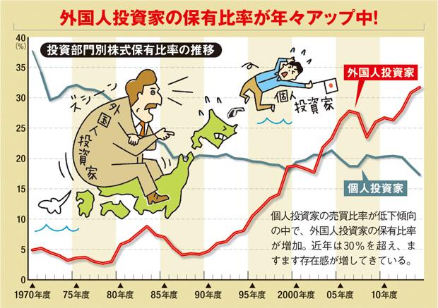 外国人投資家の保有比率が年々アップ中!個人投資家の売買比率が低下傾向の中で、外国人投資家の保有比率が増加。近年は30%を超え、ますます存在感が増してきている。