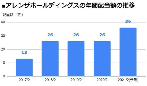 アレンザホールディングス(3546)の年間配当額の推移
