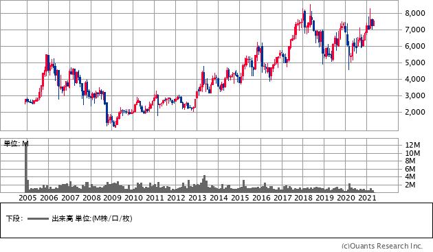 芙蓉総合リース(8424)の株価チャート
