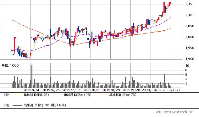 電算(3640)チャート/日足・6カ月