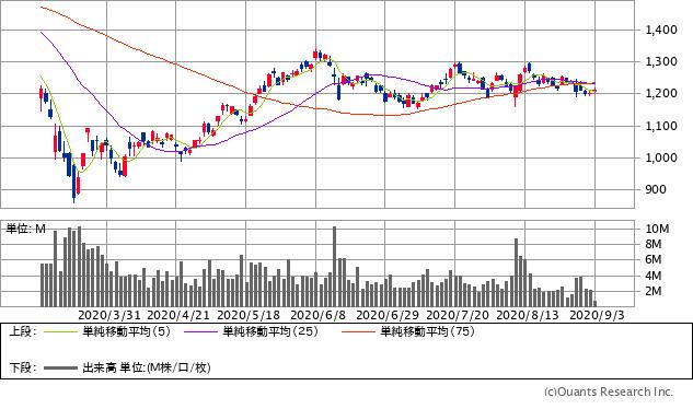 NTTデータ(9613)チャート/日足・6カ月