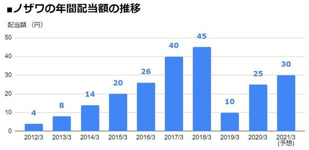 ノザワ(5237)の年間配当額の推移
