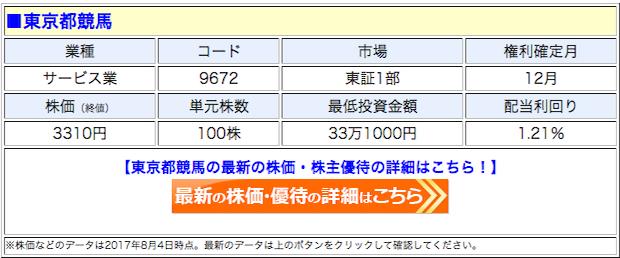 東京都競馬の最新の株価