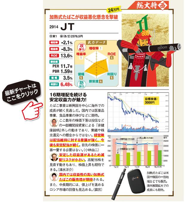 """""""配当利回り5%以上""""の高配当株JTの最新株価はこちら"""