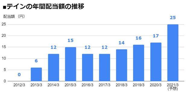 テイン(7217)の年間配当額の推移