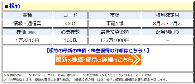 松竹の最新株価はこちら!