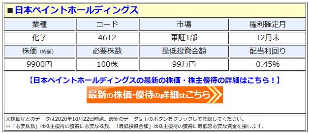 日本ペイントホールディングスの最新株価はこちら!