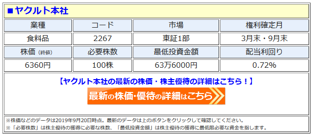 ヤクルト本社の最新株価はこちら!