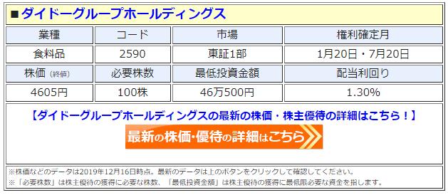 ダイドーグループホールディングスの最新株価はこちら!
