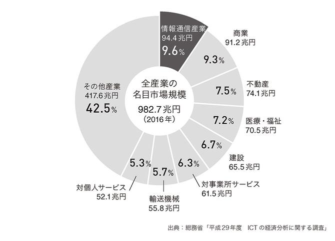 名目国内生産額の産業別構成比