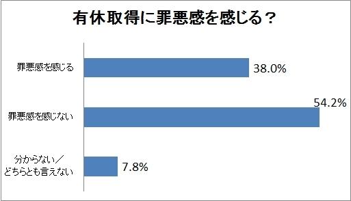 日本の有給取得率は25ヵ国中24位 <br />当然の権利なのに「罪悪感」を持つのはなぜ?