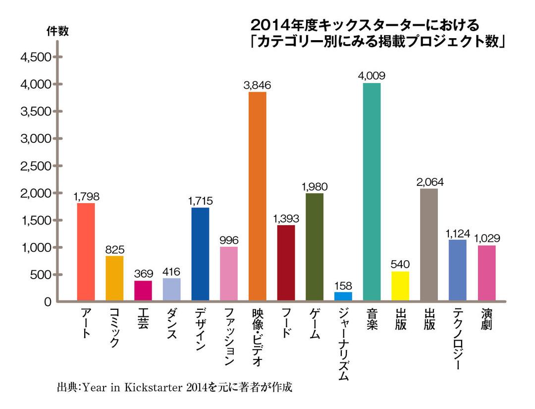 2015年のクラウドファンディングのトレンドを大予測(その1)