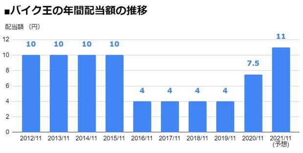 バイク王&カンパニー(3377)の年間配当額の推移