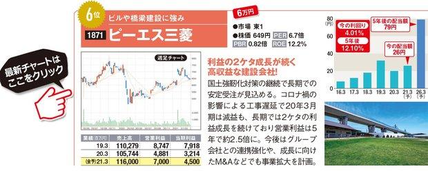 ピーエス三菱の最新株価はこちら!