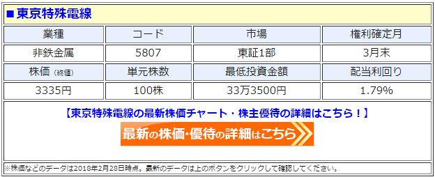 東京特殊電線(5807)の最新の株価
