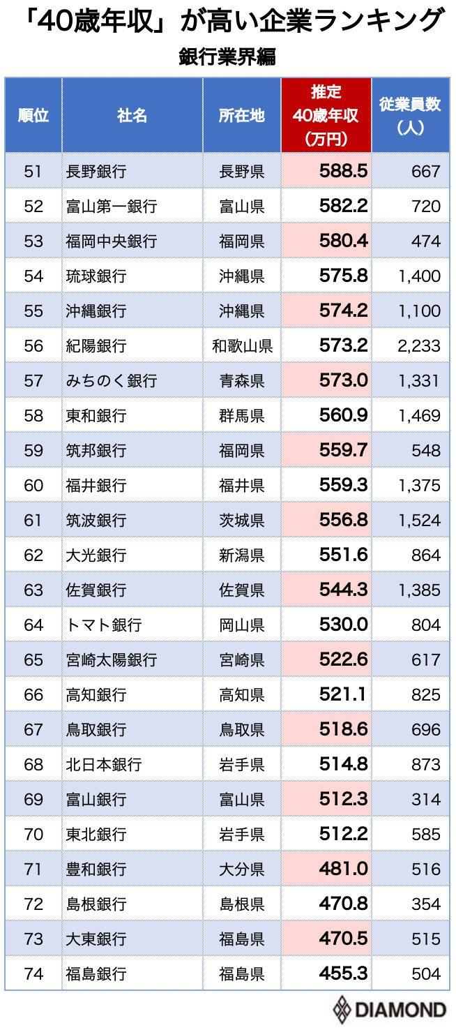 40歳年収が高い銀行ランキング51-74