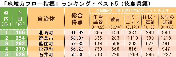 「地域力フロー指標」ランキング・ベスト5(徳島県編)