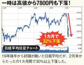 日経平均株価は1カ月で32%下落!