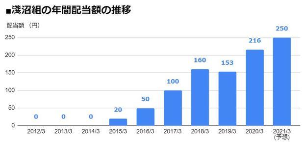 淺沼組(1852)の年間配当額の推移