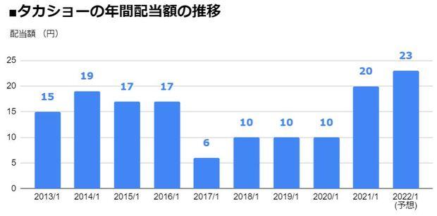 タカショー(7590)の年間配当額の推移