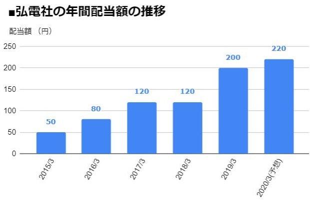 弘電社(1948)の年間配当額の推移