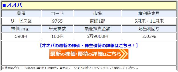 オオバ(9756)の最新の株価