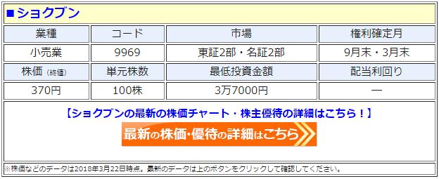 ショクブン(9969)の最新の株価