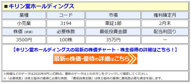 キリン堂ホールディングスの最新株価はこちら!