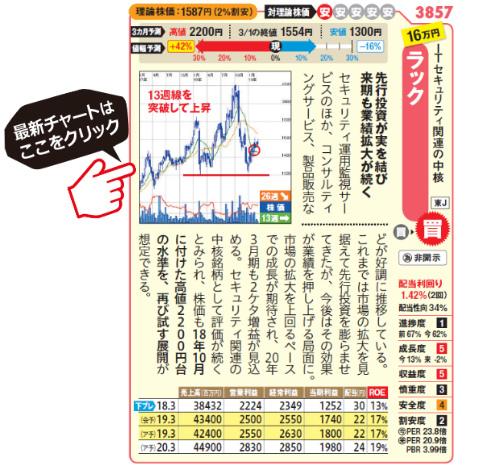 ラックの最新の株価はこちら!