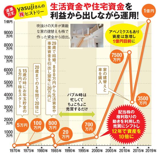 yasujiさんの資産の推移