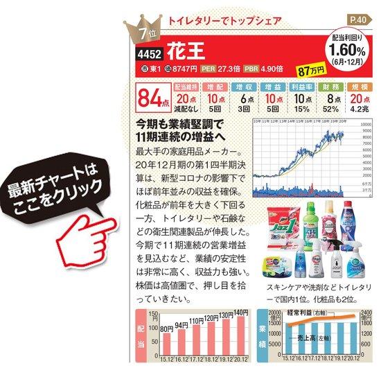 花王の最新株価はこちら!