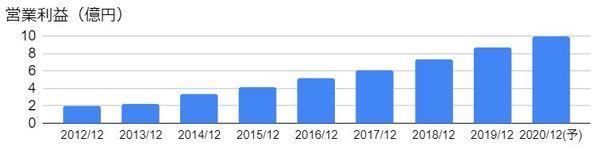 マークラインズ(3901)の営業利益の推移